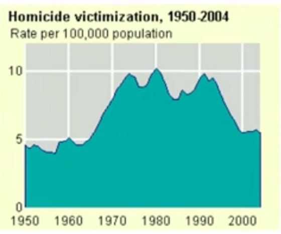 Homicide Deaths 1950-2004