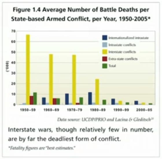 War Deaths 1950-2005