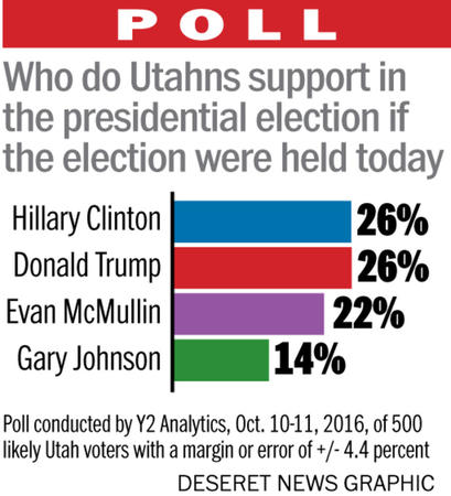 poll-mcmullin